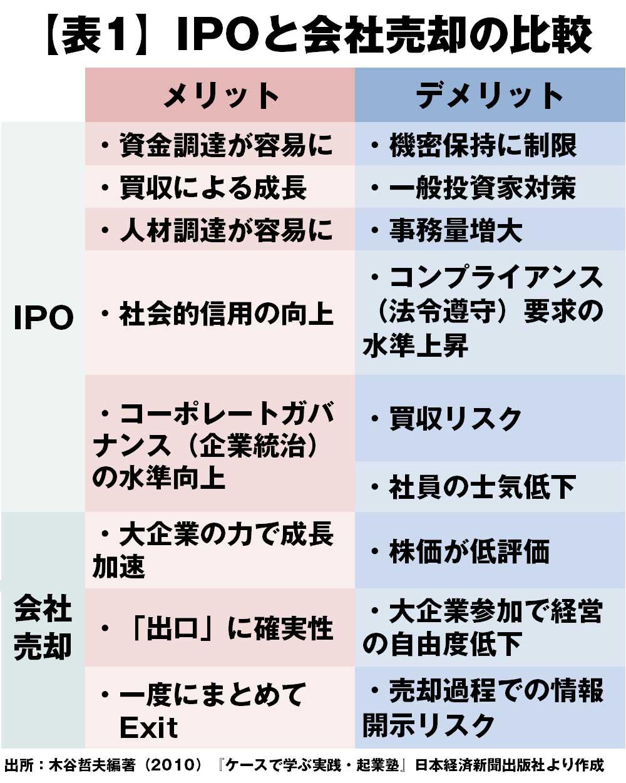 IPOと会社売却の比較メリット デメリット