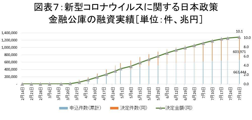 図表:新型コロナウイルスに関する日本政策金融公庫の融資実績
