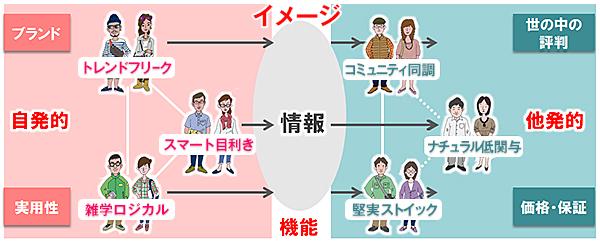 情報×選択セグメント図