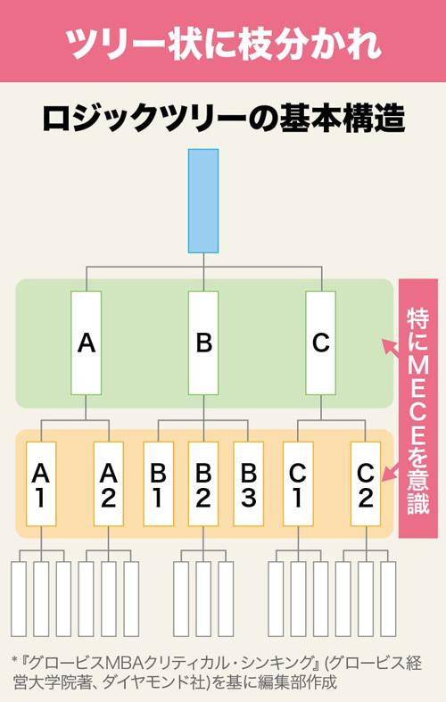 ロジックツリーの基本構造