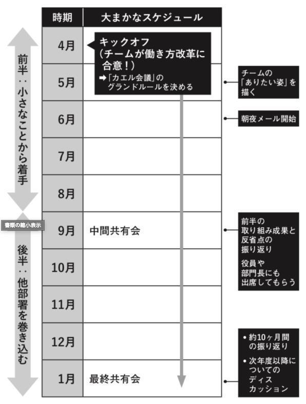 働き方改革ロードマップ