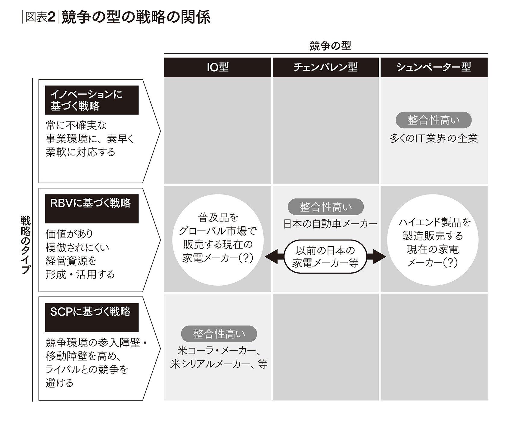 日本の家電メーカーが見過ごしている「競争の型」 | 世界標準の経営 ...