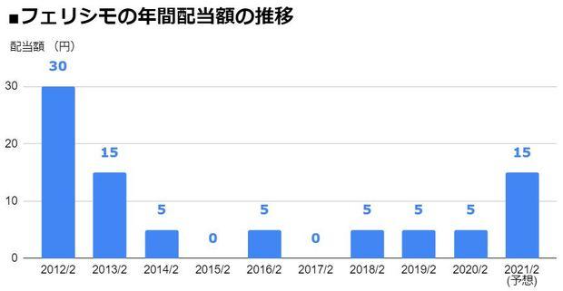 フェリシモ(3396)の年間配当額の推移