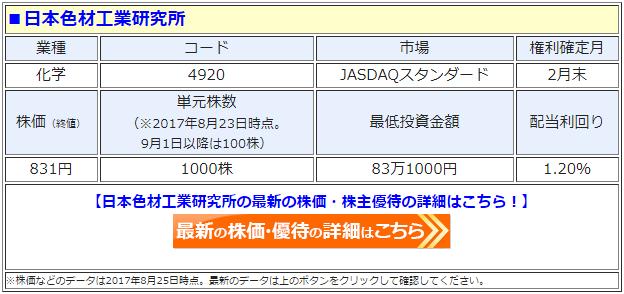 日本色材工業研究所の最新の株価