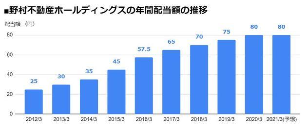 野村不動産ホールディングス(3231)の年間配当額の推移