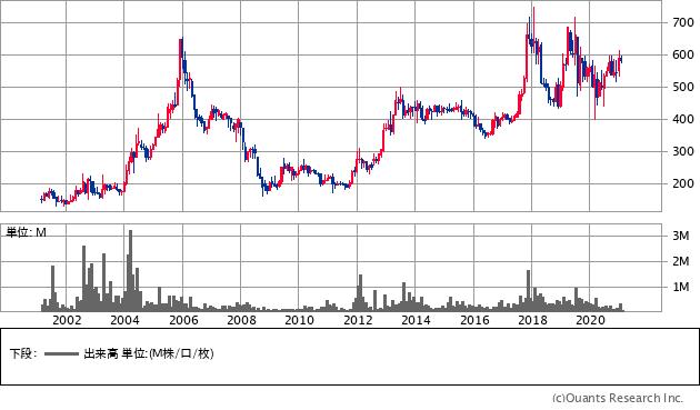 ユニチャーム 株価 10年