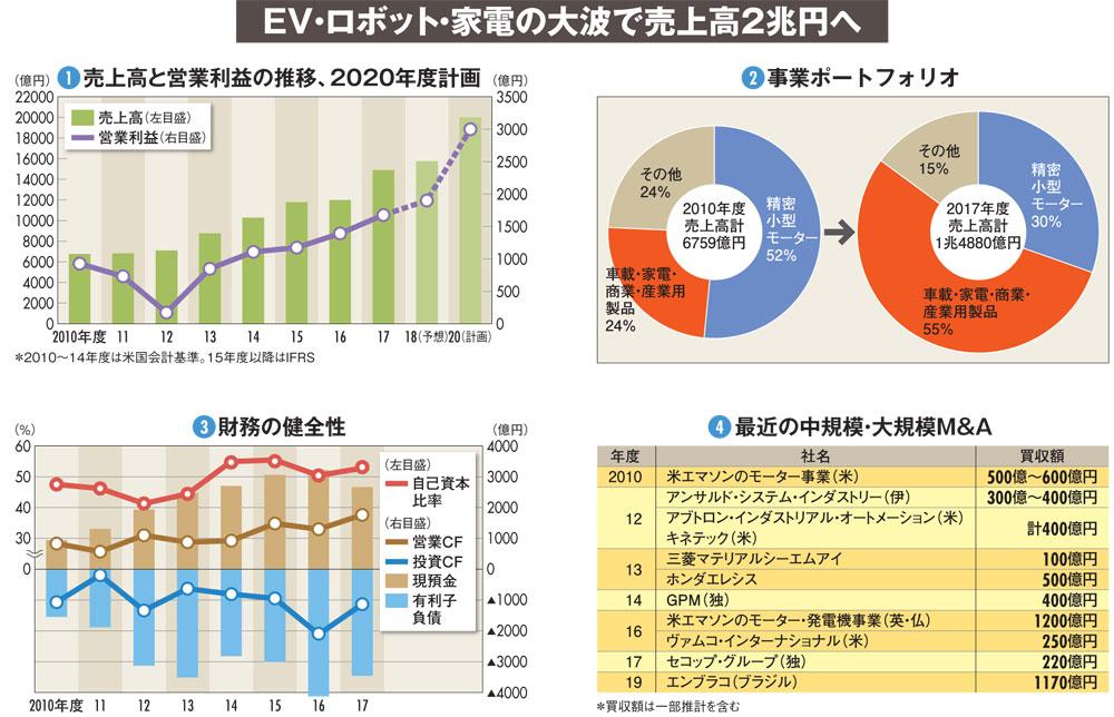 """【日本電産】売上高2兆円に""""ロックオン""""、M&A支える財務戦略の新局面"""