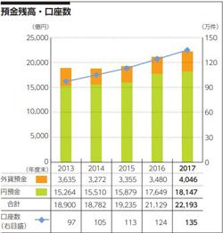 ソニー銀行の「預金残高・口座数」推移
