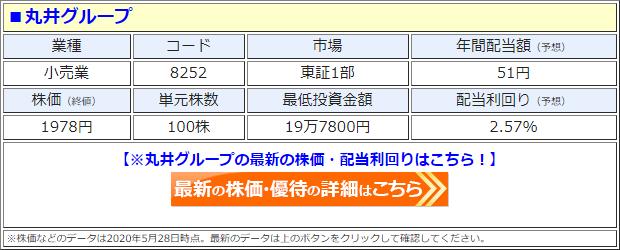 丸井グループ(8252)の株価