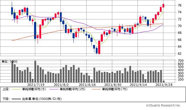 原油(WTI原油先物)チャート/日足・3カ月