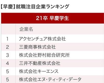 早慶生が選ぶ就職注目企業ランキングの1位~5位