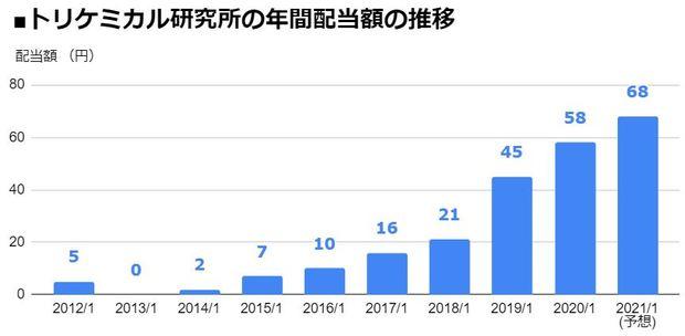 トリケミカル研究所(4369)の年間配当額の推移