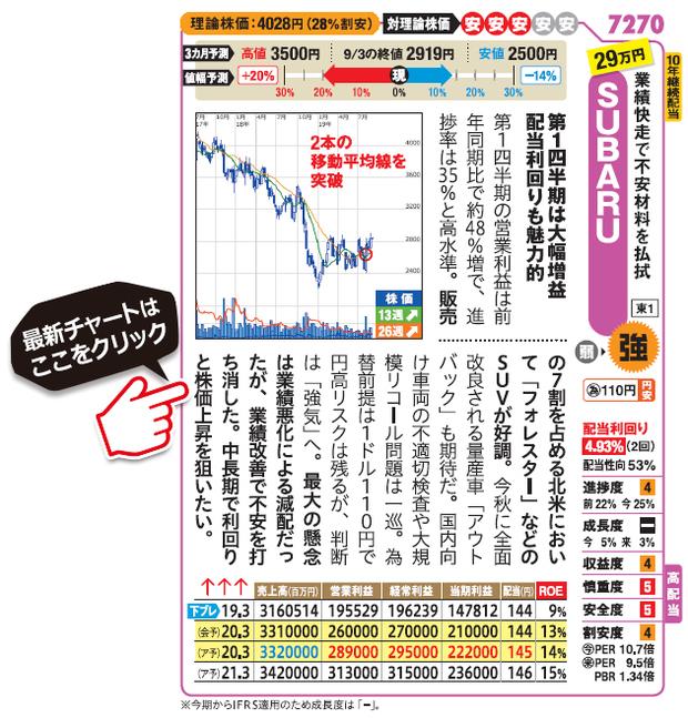 SUBARU(7270)の最新株価チャート(SBI証券サイトへ移動します)はこちら