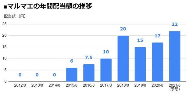 マルマエ(6264)の年間配当額の推移
