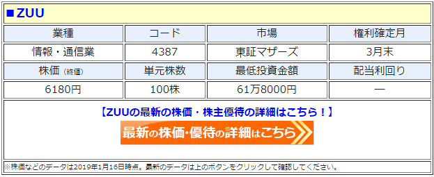 ZUU(4387)の最新の株価