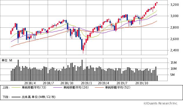 S&P500指数チャート/週足・2年