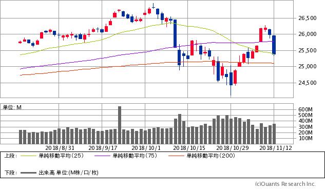 NYダウ(ダウ工業株価平均指数)チャート/日足・3カ月(
