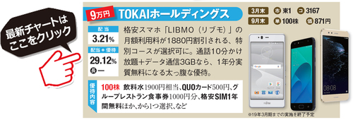 TOKAIホールディングスの最新株価はこちら!