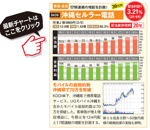沖縄セルラー電話の最新株価はこちら!
