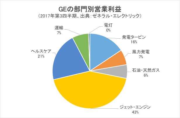 GE 部門別営業利益