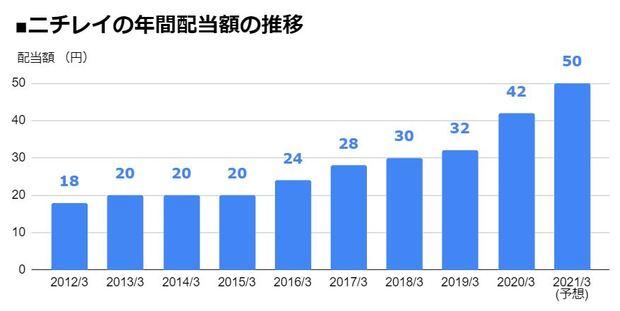 ニチレイ(2871)の年間配当額の推移