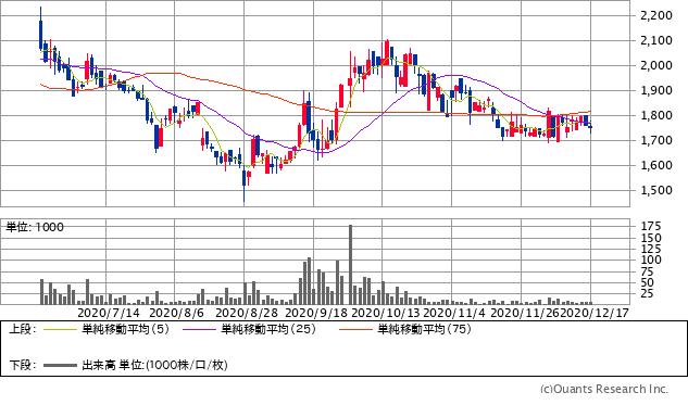 Kids Smile Holdings(7084)チャート/日足・6カ月