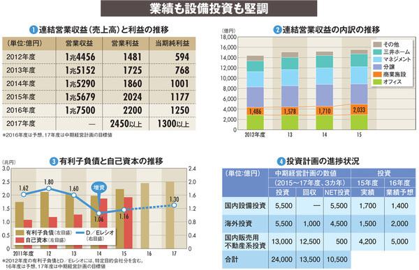 【三井不動産】増資は財務体質の強化に貢献 既存の事業を着々と拡大中
