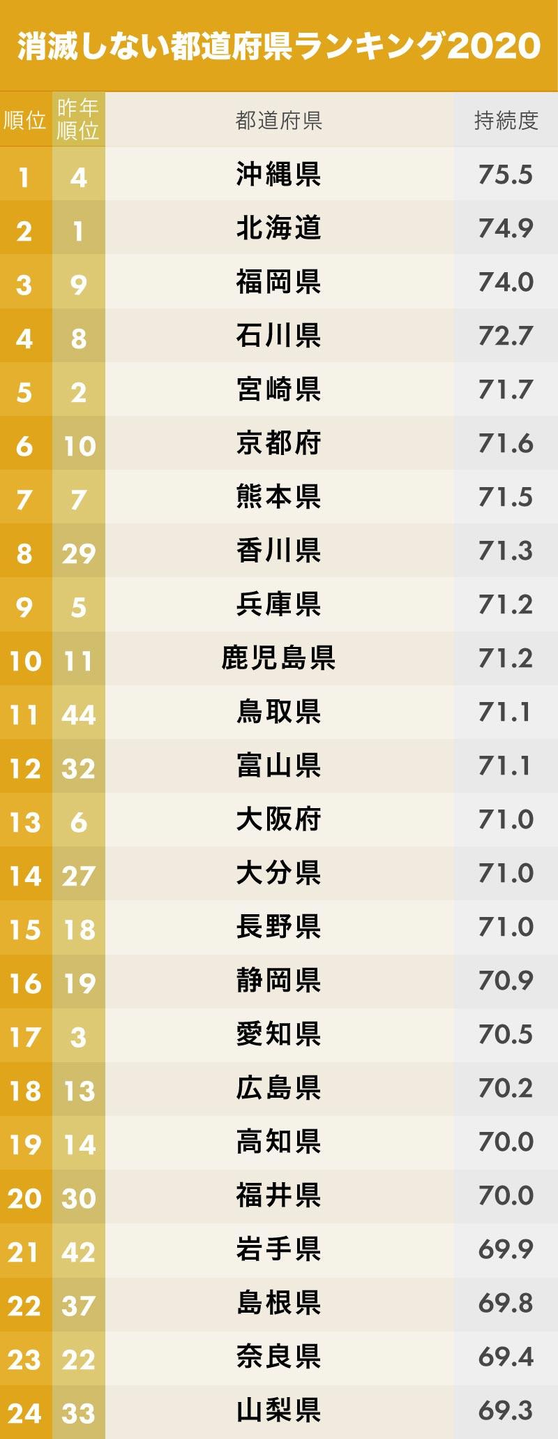 消滅しない都道府県ランキング(1位~24位)