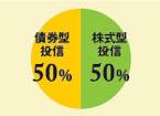 債権方投資信託50%、株式型投資信託50%