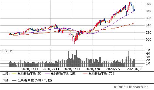 オクタ(OKTA)チャート/日足・6カ月(出典:SBI証券公式サイト) ※画像をクリックすると最新のチャートへ飛びます