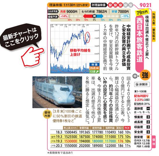 西日本旅客鉄道の最新株価はこちら!