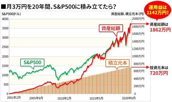 つみたてNISAで月3万円、20年間積立投資したらいくら儲かる?資産総額は?