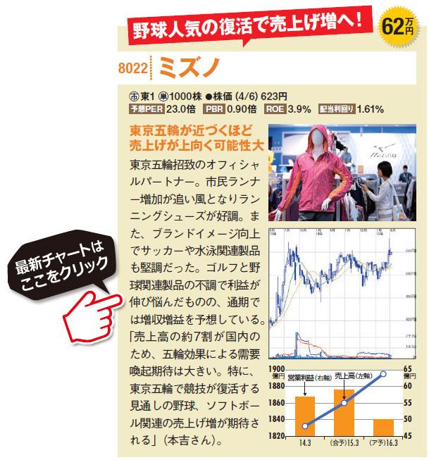 ミズノ(8022)は東京五輪招致のオフィシャルパートナー。市民ランナー増加が追い風となりランニングシューズが好調。また、ブランドイメージ向上でサッカーや水泳関連製品も堅調だった。ゴルフと野球関連製品の不調で利益が伸び悩んだものの、通期では増収増益を予想している。「売上高の約7割が国内のため、五輪効果による需要喚起期待は大きい。特に、東京五輪で競技が復活する見通しの野球、ソフトボール関連の売上げ増がのミズノ(8022)最新株価チャートはこちら!