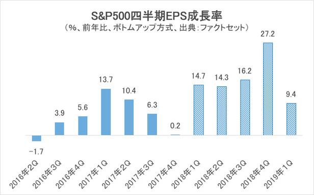 S&P500四半期EPS成長率