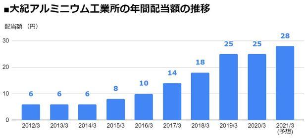 大紀アルミニウム工業所(5702)の年間配当額の推移