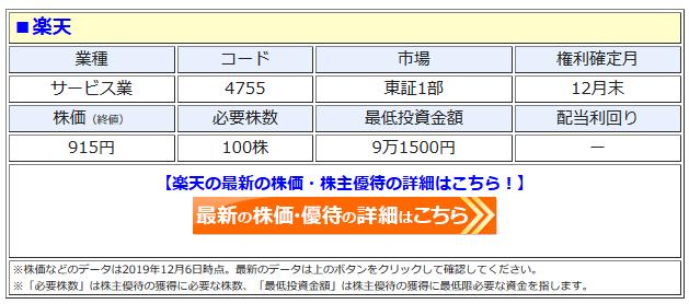 楽天の最新株価はこちら!