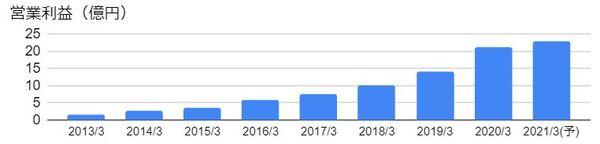 グリムス(3150)の営業利益の推移