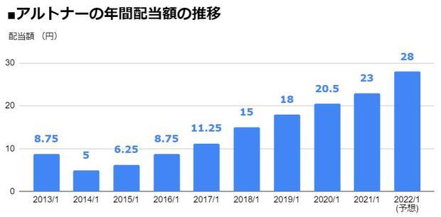 アルトナー(2163)の年間配当額の推移