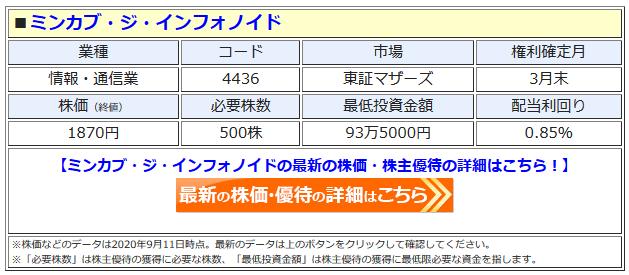 ミンカブ・ジ・インフォノイドの最新株価はこちら!