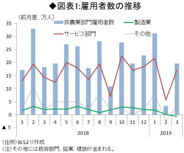図表1雇用者数の推移