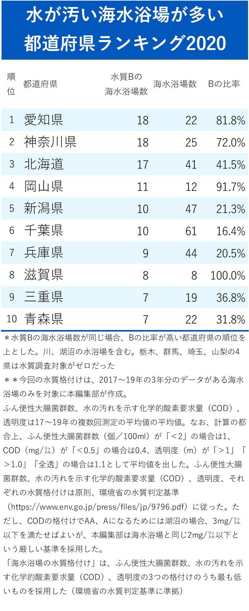 水が汚い海水浴場が多い都道府県ランキング2020