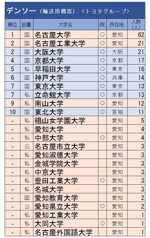 トヨタ、JR東海…愛知が本社の15社、新卒採用大学ランキング!
