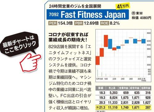 Fast Fitness Japanの最新株価はこちら!