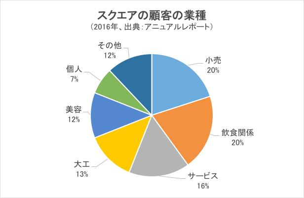 スクエアの顧客の業種・円グラフ