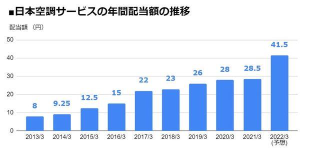 日本空調サービス(4658)の年間配当額の推移