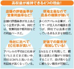 TOKYO BASEが高収益を維持できる4つの理由