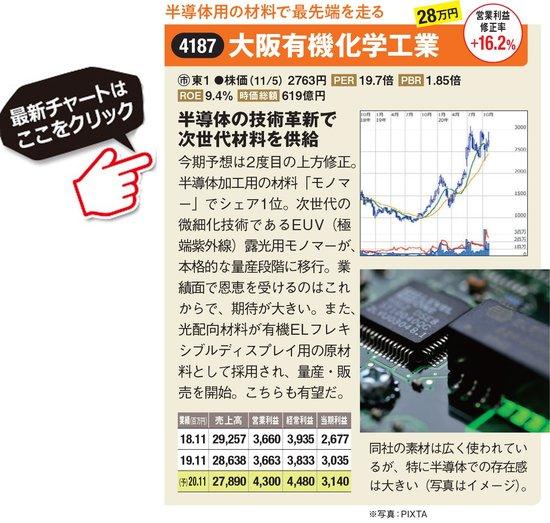 大阪有機化学工業の最新株価はこちら!