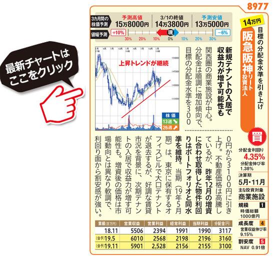 阪急阪神リート投資法人の最新株価はこちら!