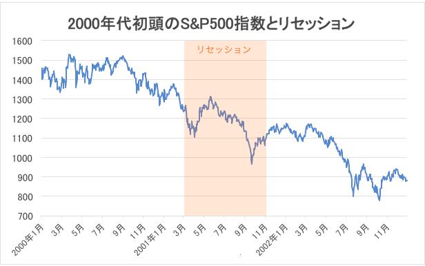 2000年代初頭のS&P500指数とリセッション・チャート