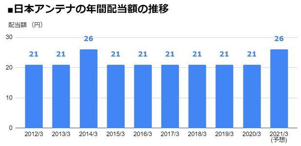 日本アンテナ(6930)の年間配当額の推移
